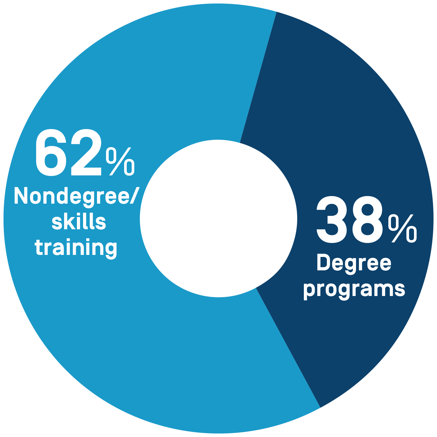 Potential career-switchers prefer non-degree programs